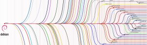 Un bel exemple des bifurcations du projet Debian