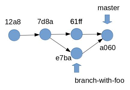 Débuter avec git :  fusion de branches